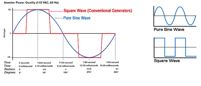Sinewave Diagram